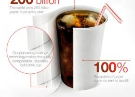 Kubki papierowe a recykling – nowa powłoka AkzoNobel