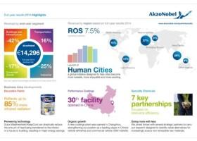 AkzoNobel – wyniki za rok 2014