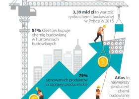 Polska chemia budowlana na infografice
