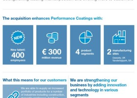 AkzoNobel i BASF – transakcja na infografice