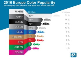 Czas na zmianę? Kolory samochodów 2016 według PPG