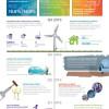 Rok 2016 AkzoNobel na infografice