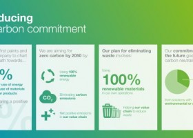 AkzoNobel – 100% odnawialnej energii do roku 2050