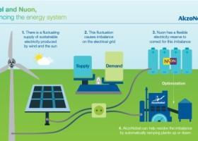 AkzoNobel – jeszcze więcej zielonej energii