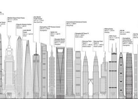 Farby Jotun na najwyższych budynkach świata