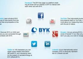 Promocja koncernu BYK w mediach społecznościowych