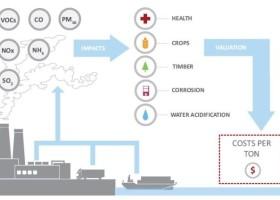 Kosztowny wpływ gospodarki na środowisko