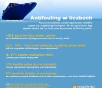 Antifouling – infografika