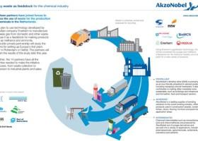 Pozyskiwanie gazu ze śmieci? Coraz bardziej realne!