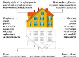 Powłoki ochronne w Polsce