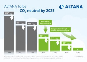 Altana neutralna węglowo do 2025