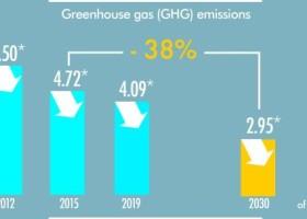 Arkema chce ograniczyć całkowitą emisję o 38%