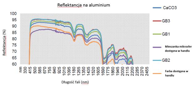 3M mikrosfery krzywe spktralne reflektancji