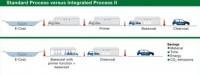 Porównanie standardowego i zintegrowanego procesu nanoszenia powłoki samochodowej. Fot. BASF