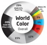 World Color Overall