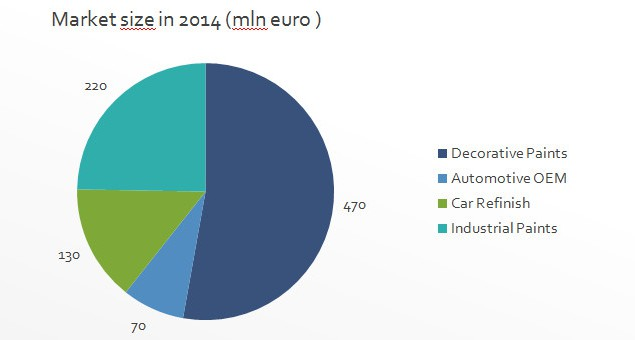 polish paint market share 2014