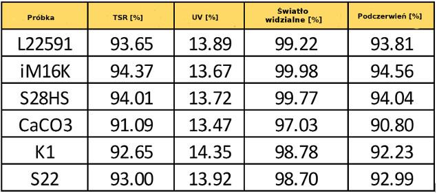 tabela 3M