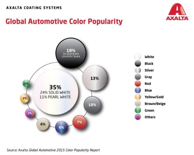 Axalta kolory samochodów biel