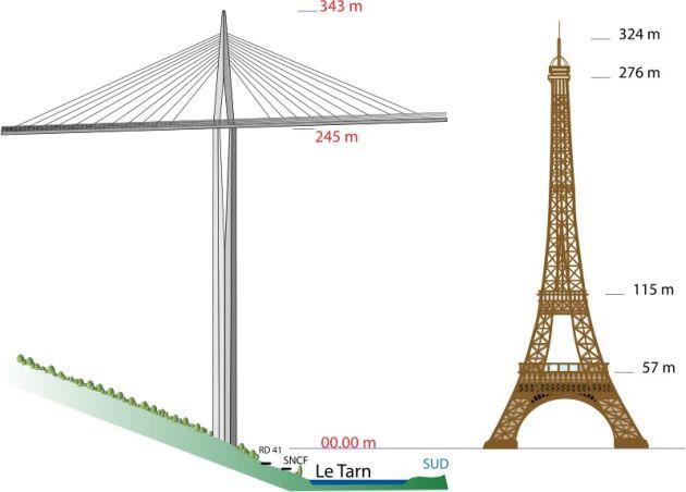 Wiadukt w najwyższym punkcie o 20 metrów przewyższa wieżę Eiffla. Fot. Wikimedia Commons