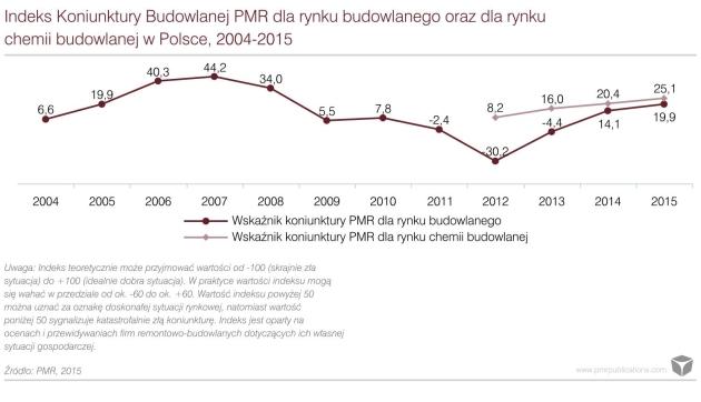 PMR raport chemia budowlana