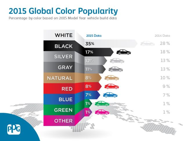 kolory samochodów 2018-2019 PPG