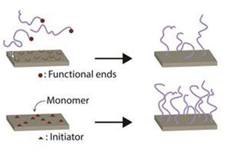 Dotychczas stosowane metody otrzymywania polimerowych nanoszczotek. Fot. arch. Drexel University