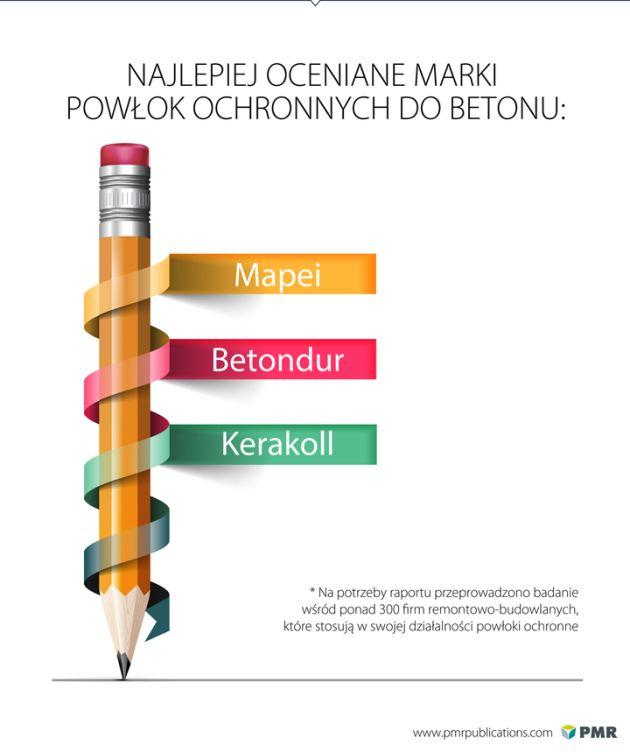 powłoki ochronne w Polsce PMR