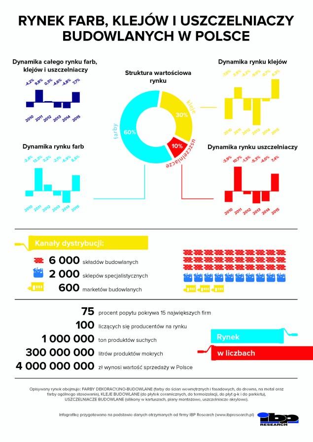 rynek-farb-budowlanych-klejow-i-uszczelniaczy-w-polsce-infografika-2016