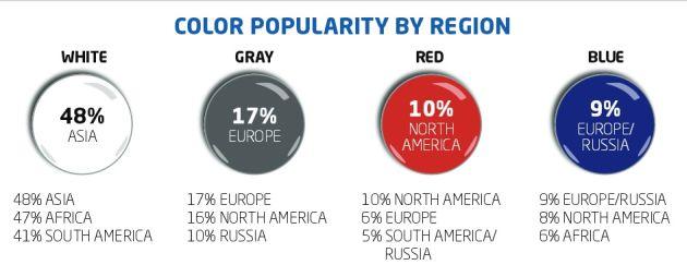 kolory samochodów 2016 raport Axalta