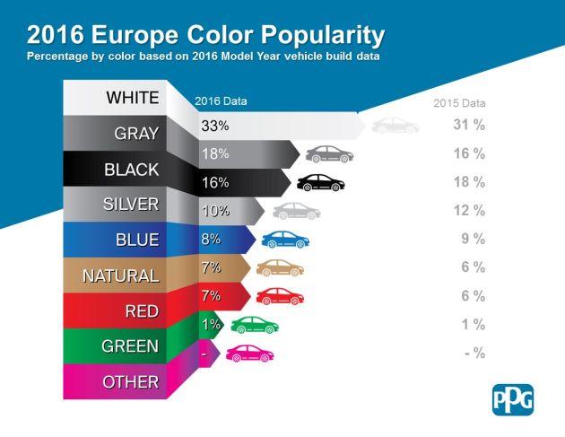 kolory samochodów 2016 PPG