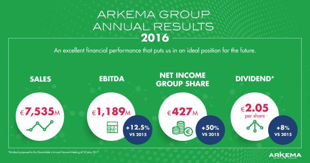 Arkema wyniki 2016