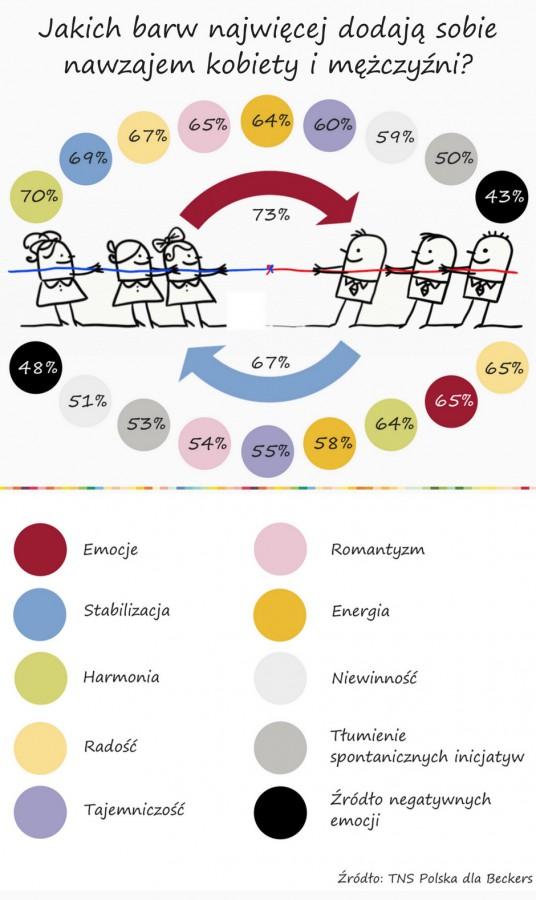 Beckers badanie kolory płeć