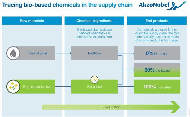 AkzoNobel naturalne surowce