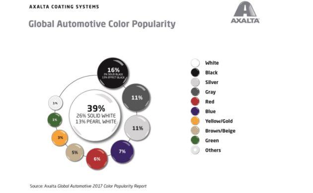 kolory samochodów 2017 Axalta