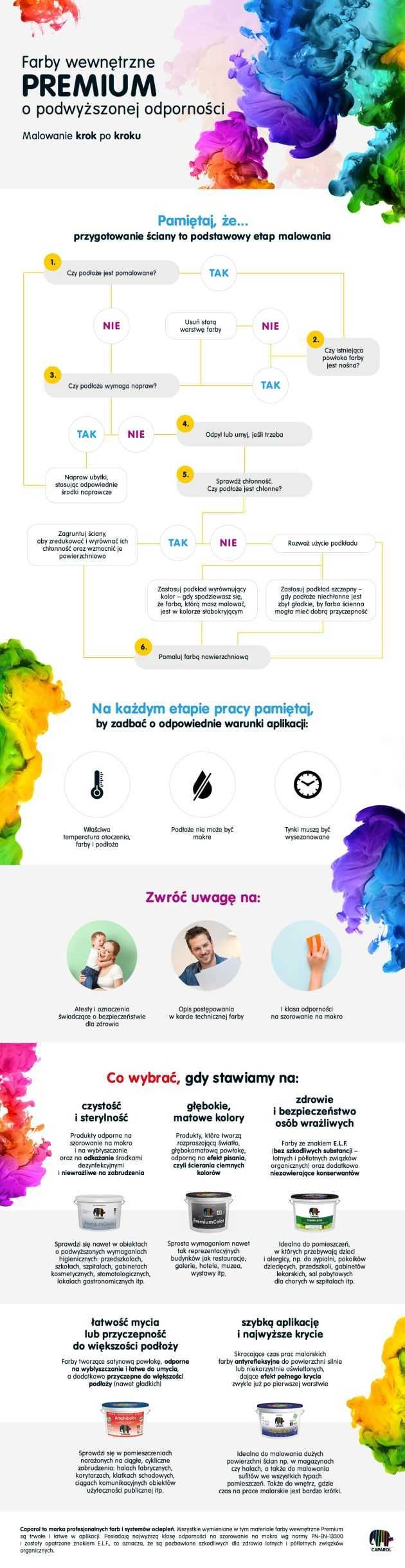Caparol infografika malowanie