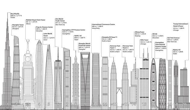 Jotun najwyższe budynki świata