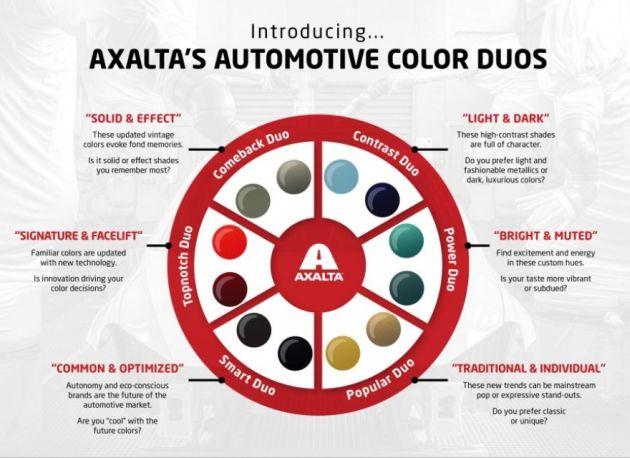 Axalta Wpisuje Się W Samochodowe Trendy 2019 Rynekfarbpl
