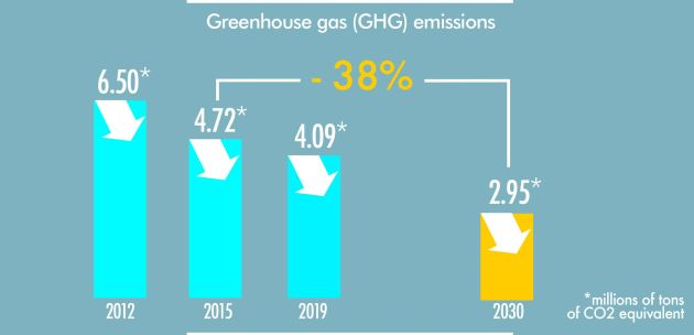 Arkema bezpośrednia emisja 38%